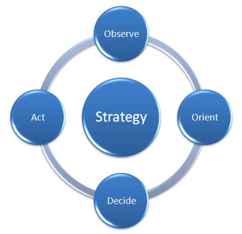 What Is a Business Strategy? An Overview - PESTLE Analysis