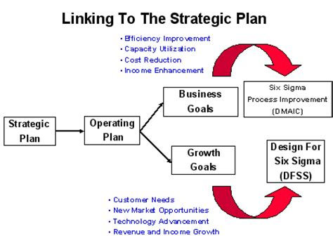 What is the definition of a strategic business plan